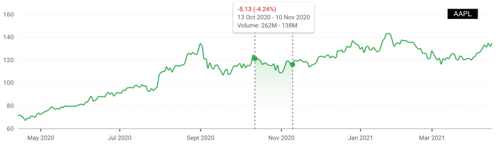 "Figure 2:Apple stock performance after ""Hi, Speed"" event."