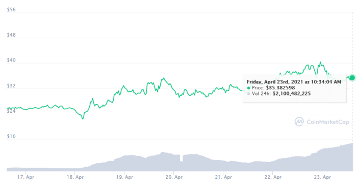 Solana seven-day chart: https://coinmarketcap.com/currencies/solana/