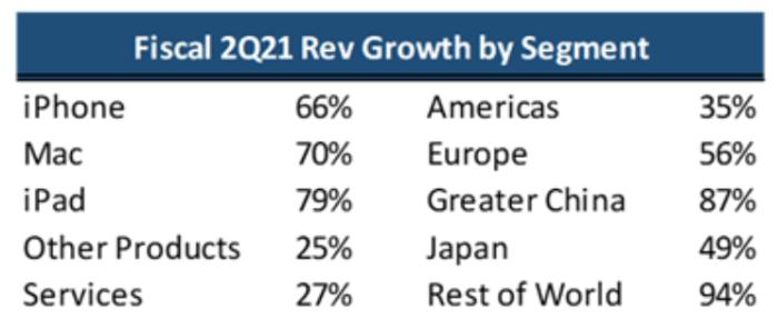 Fiscal 2Q21 Rev growth by segment.