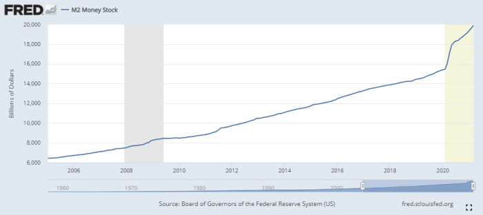 https://fred.stlouisfed.org/series/M2SL