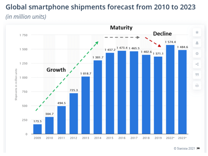 Figure 1: Global smartphone shipments forecast from 2010 to 2023.