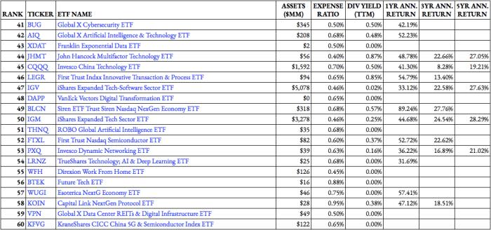 Top Technology ETF Rankings