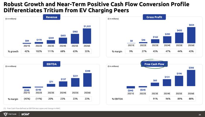 DCRN/Tritium financial forecast. Source: Investor presentation