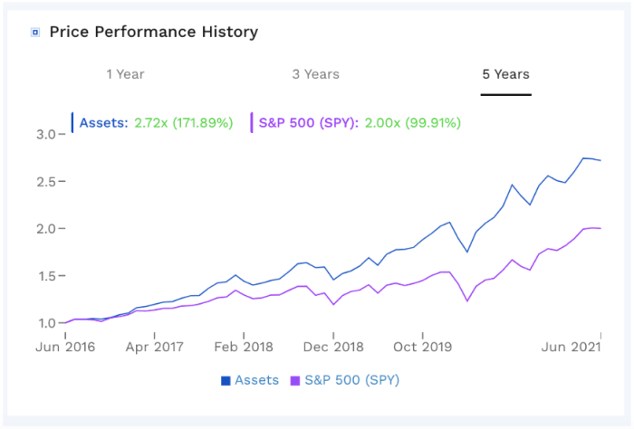 Performance of top holdings over the past five years relative to the S&P 500. (Source: Finbox.com)