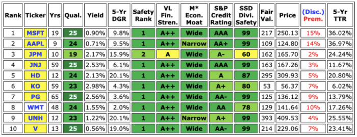 Key metrics and fair value estimates of the top holdings of ten high-performing Dividend ETFs.
