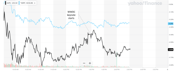 Figure 2: Apple stock price action on June 7th