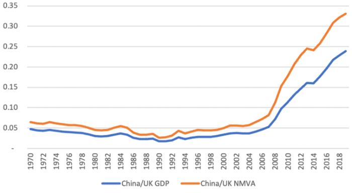 Πηγή: Οι υπολογισμοί των συγγραφέων βασίζονται σε μερίδια του ΑΕΠ από την κύρια βάση δεδομένων του ΟΗΕ (https://unstats.un.org/unsd/snaama/dnlList.asp) και το ονομαστικό ΑΕγχΠ από την Παγκόσμια Τράπεζα.  Kvangraven / Assa