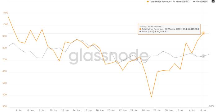 Mining Rewards: https://studio.glassnode.com/metrics?a=BTC&category=&m=mining.RevenueSum&s=1622601120&u=1625616000&zoom=