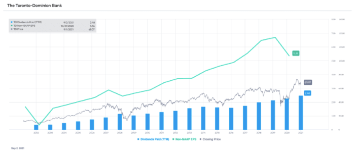 TD non-GAAP EPS and dividends paid (TTM), with stock price overlay