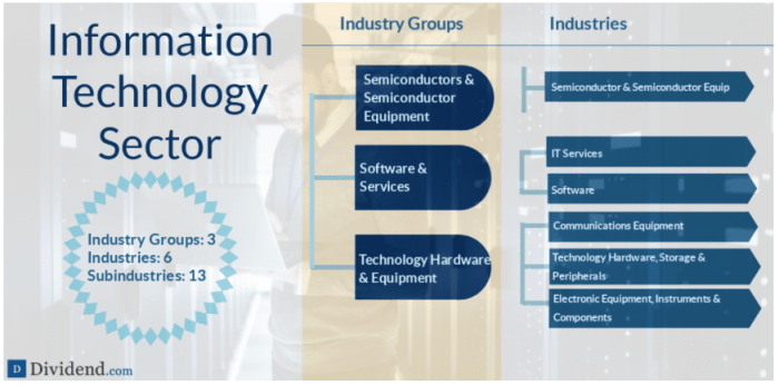 A detailed breakdown of the Information Technology sector (source: Dividend.com)