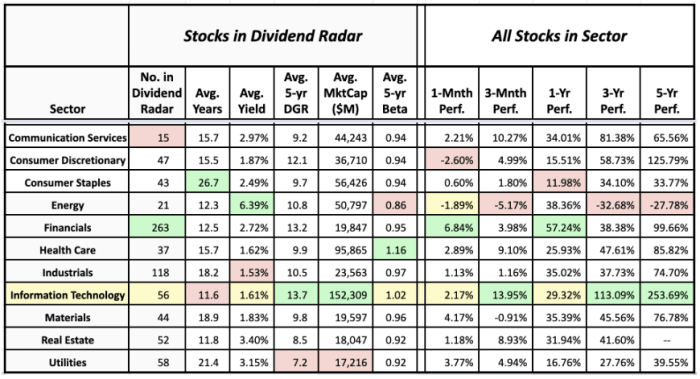 Sector averages of Dividend Radar stocks and the historical performance of sectors (data sources: Dividend Radar 27 August • Fidelity Research and Google Finance 30 August)