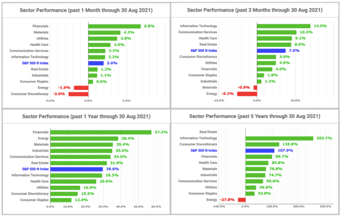 Sector performance charts (created by the author with data from Fidelity Research, 30 August 2021)