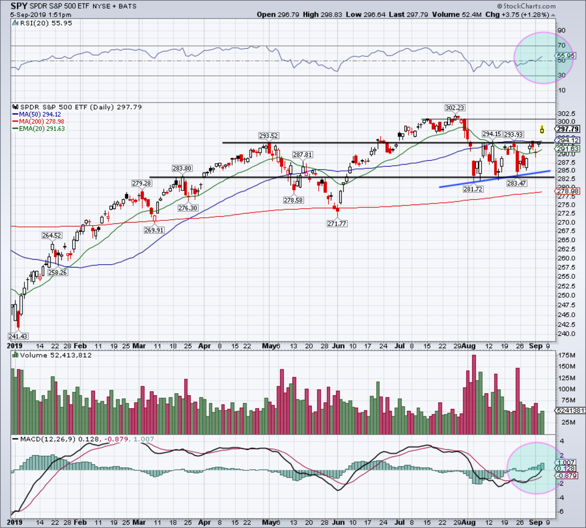 Daily chart of the S&P 500 (SPY).
