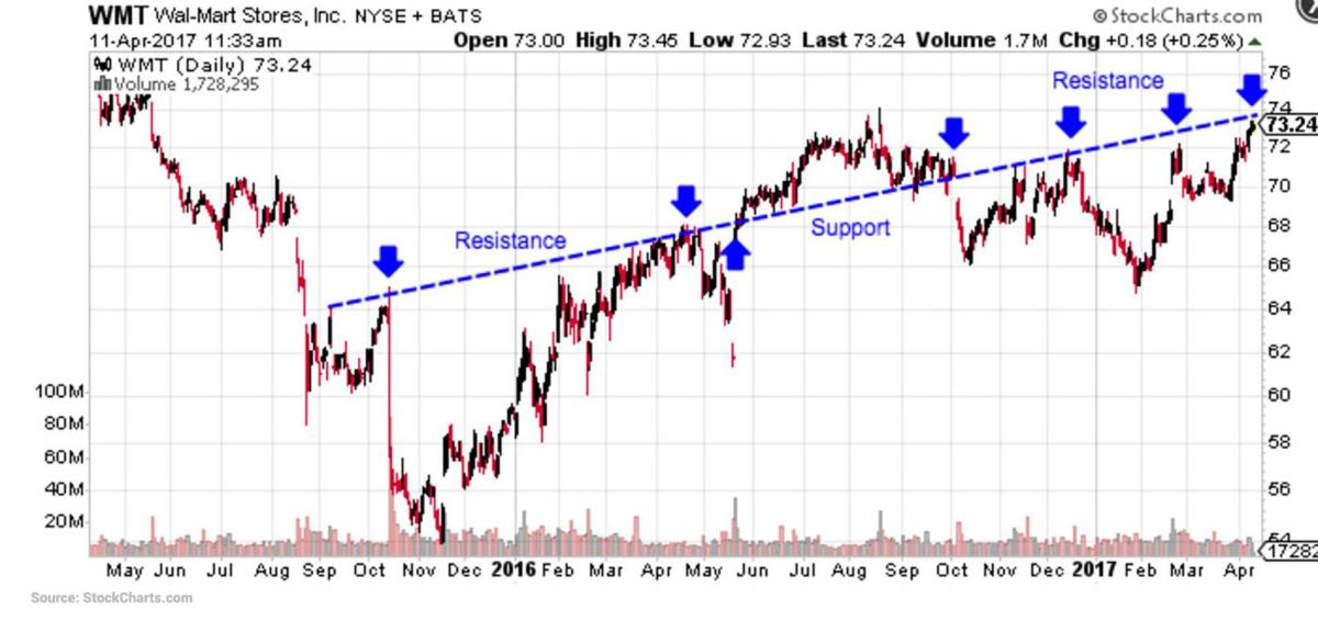 How To Read Stocks Charts Basics And What To Look For Thestreet