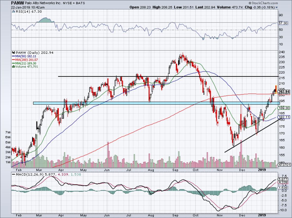 One-year daily chart of Palo Alto Networks stock.