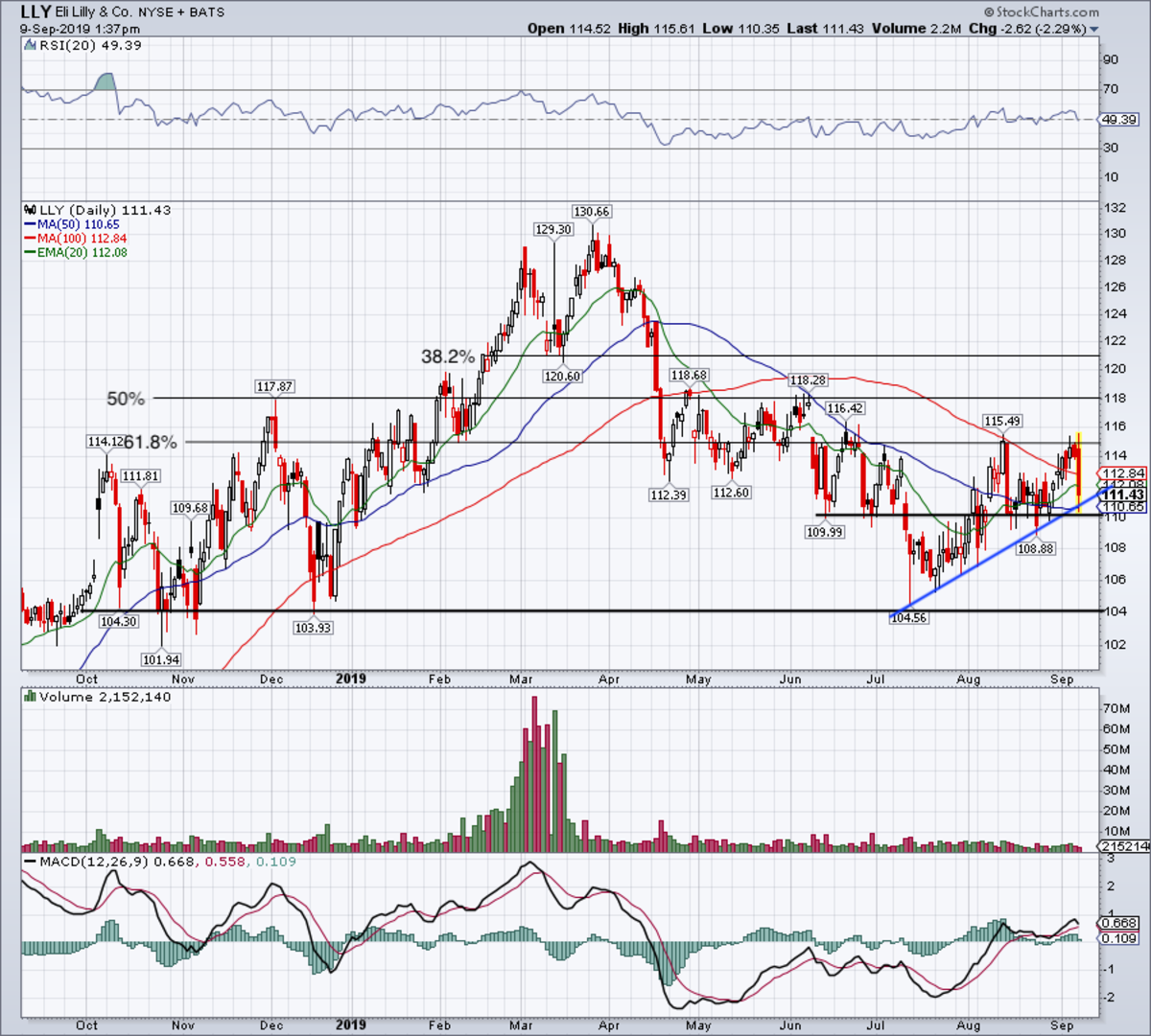 Daily chart of Eli Lilly stock.