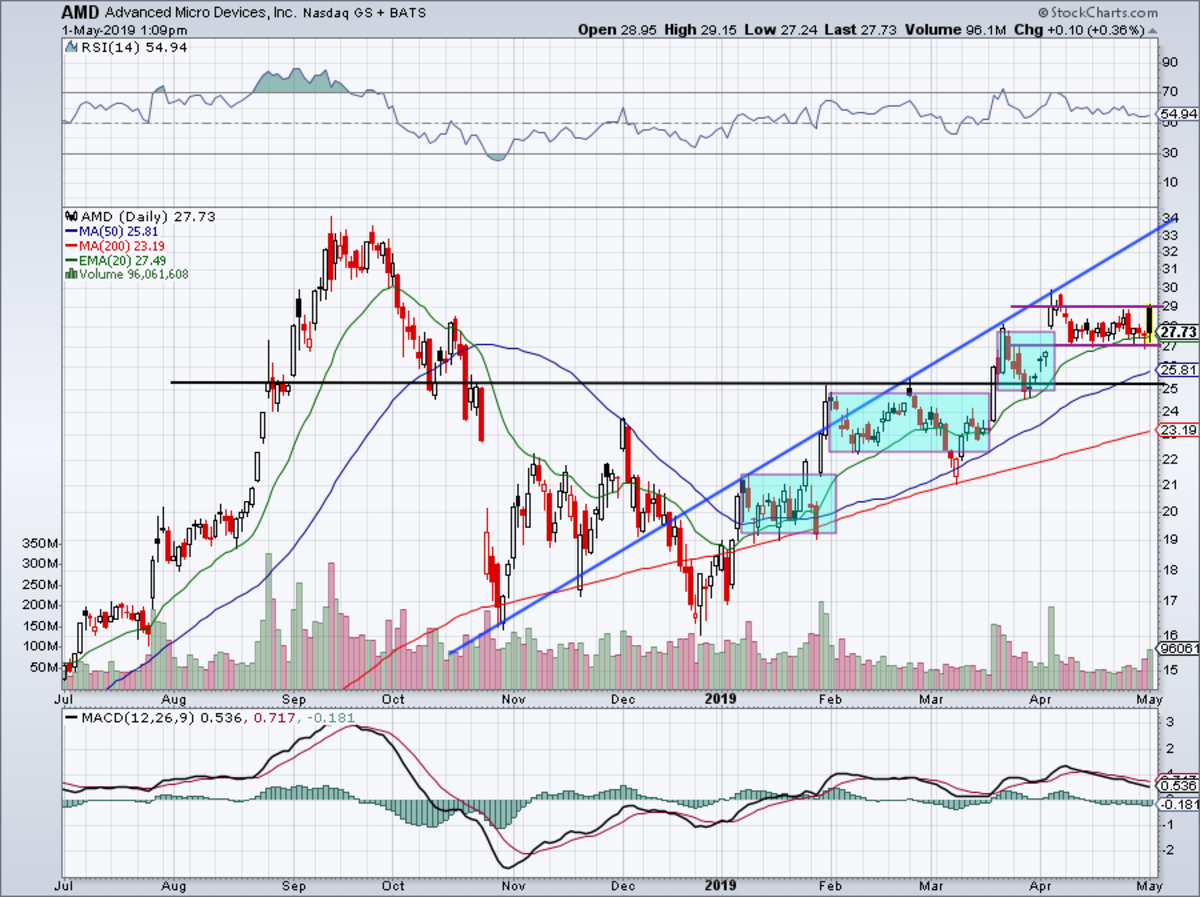 One-year daily chart of AMD stock.