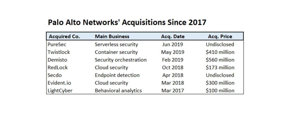 Palo Alto Networks' Acquisitions Since 2017