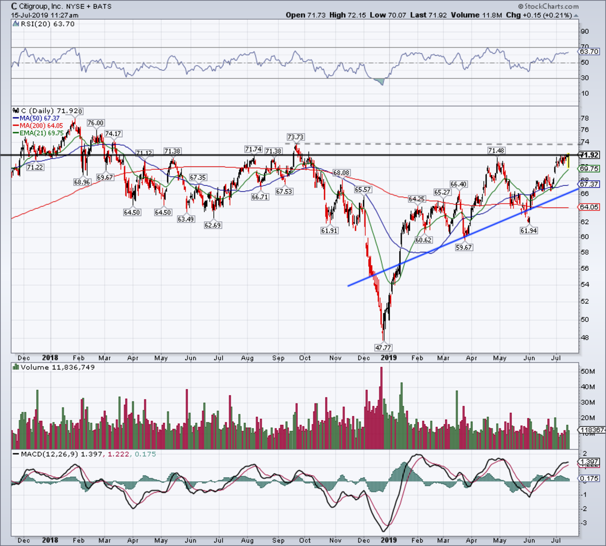 Daily chart of Citigroup stock.