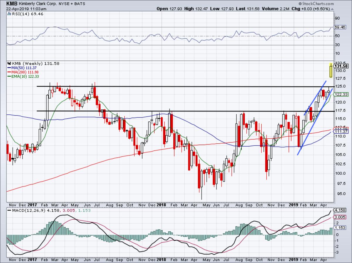 Weekly chart of Kimberly Clark stock on earnings.