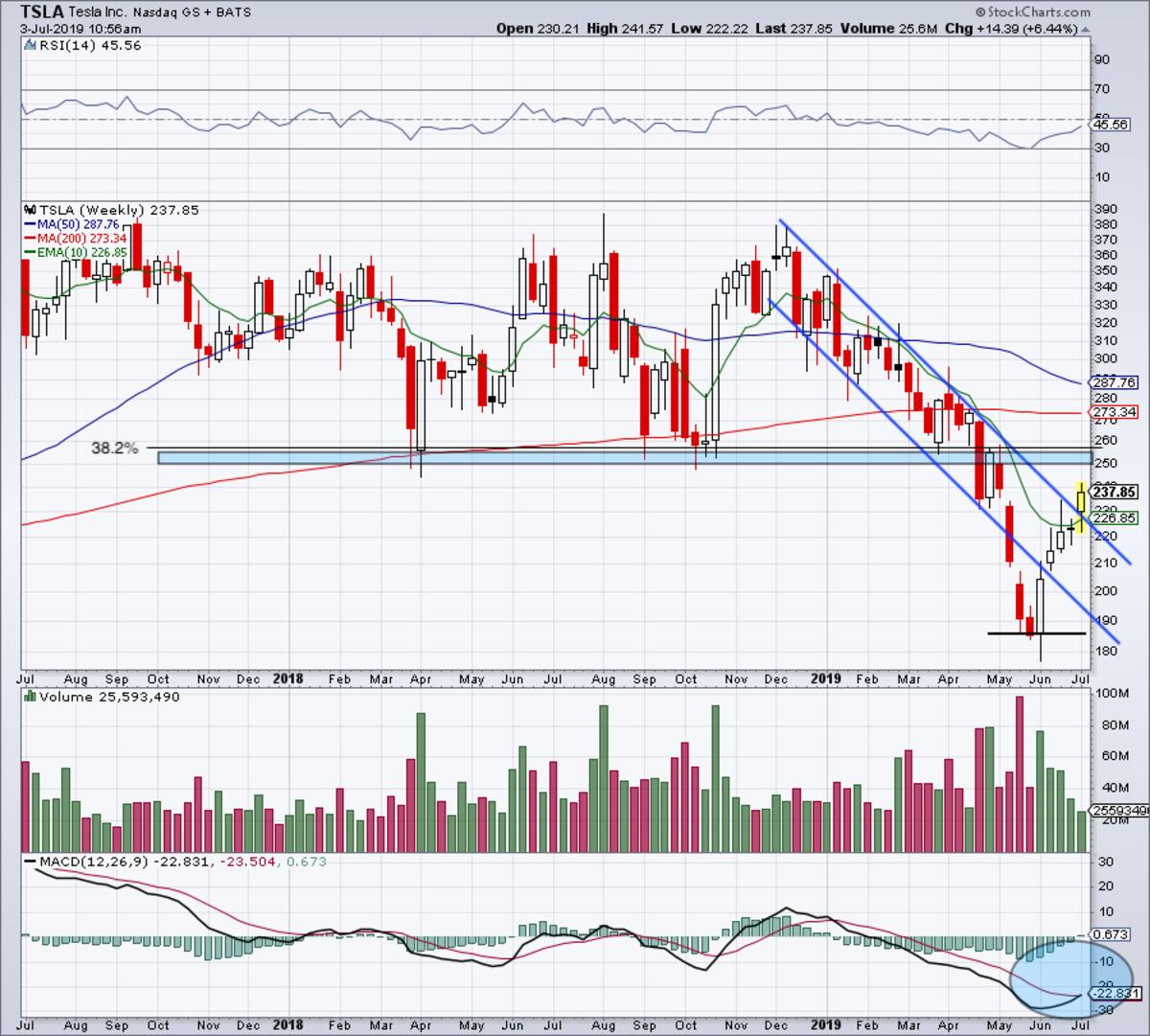 Weekly chart of Tesla stock
