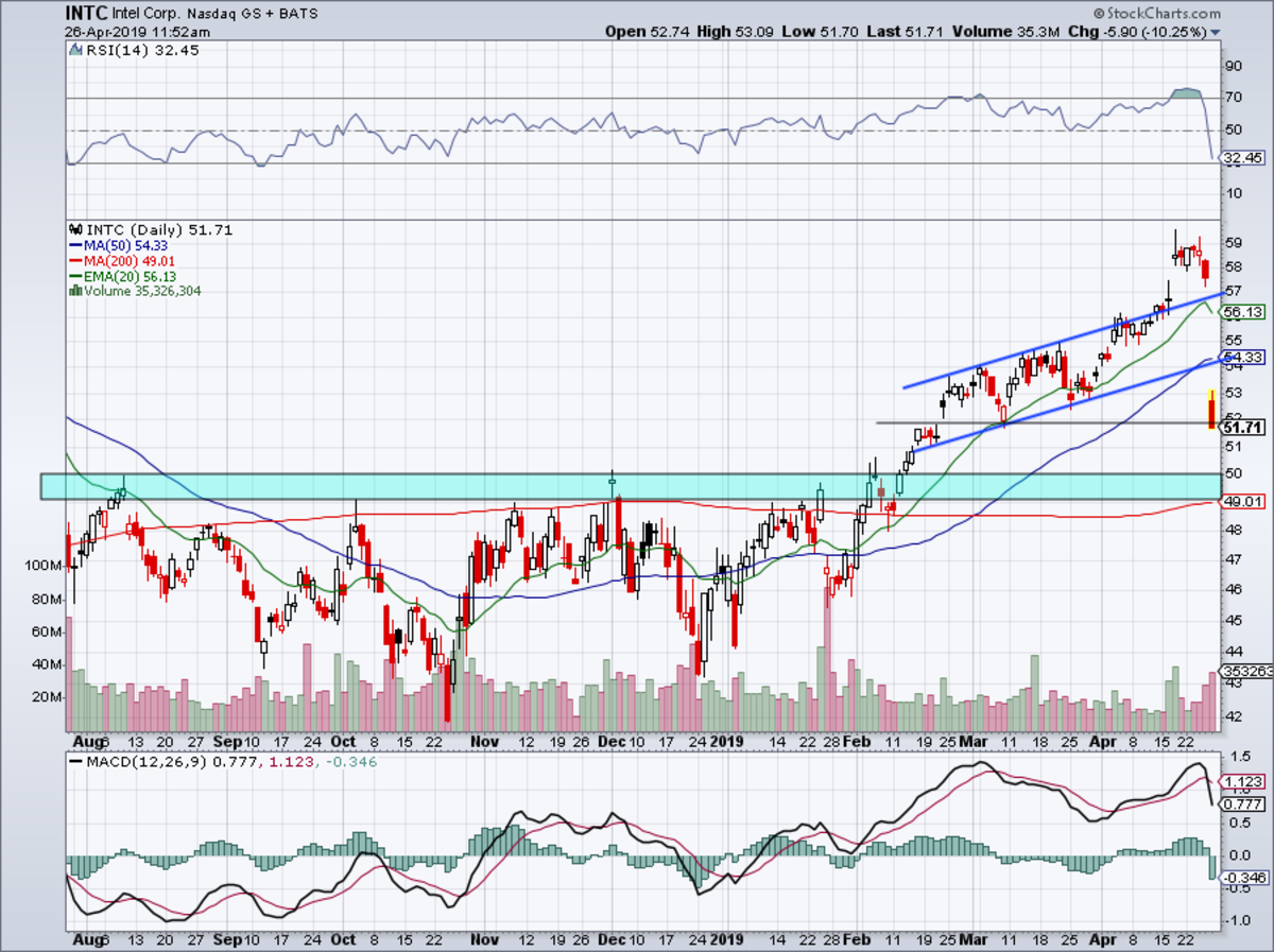 Daily chart of Intel stock.
