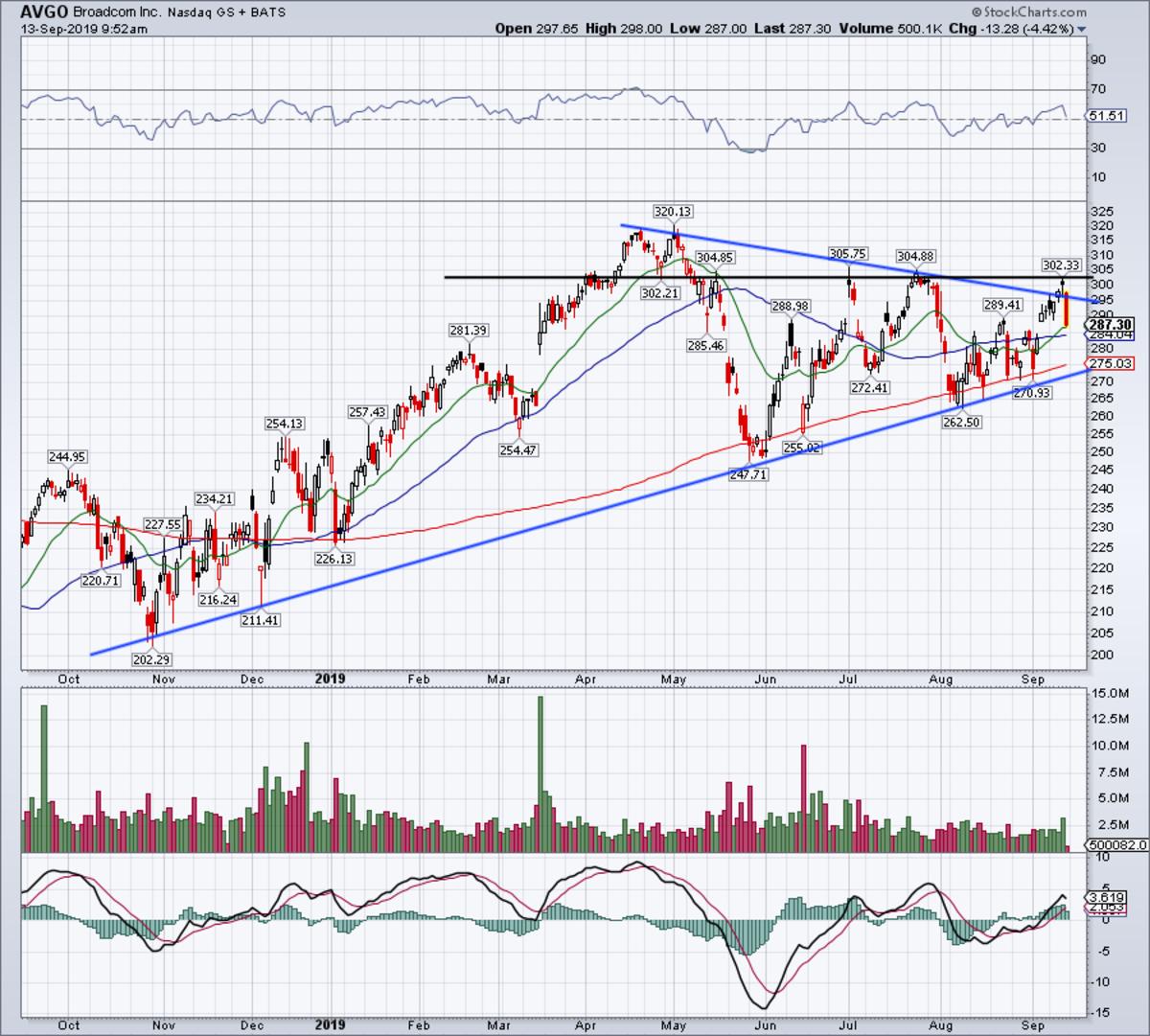 Daily chart of Broadcom stock.