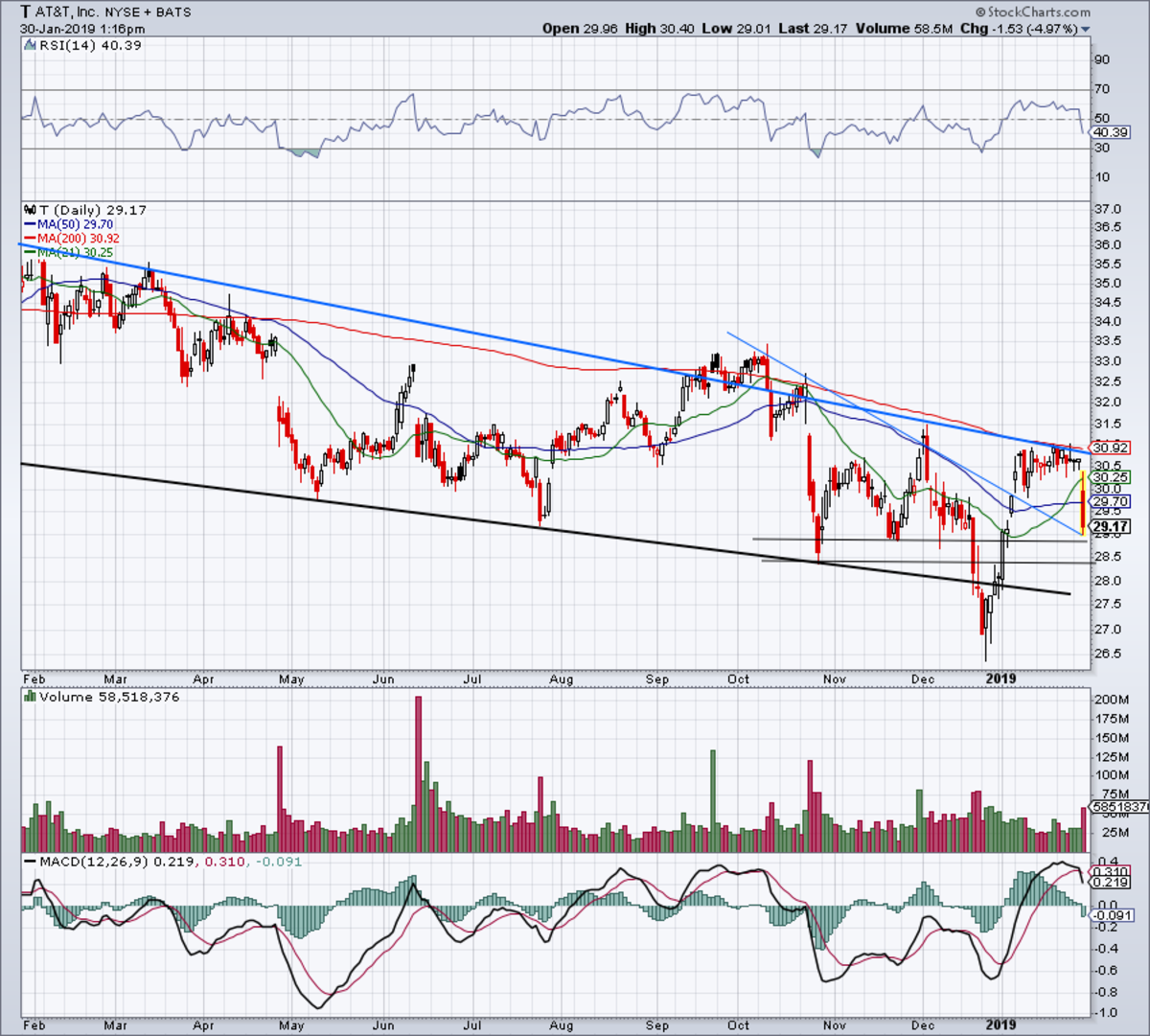 One-year daily chart of AT&T stock