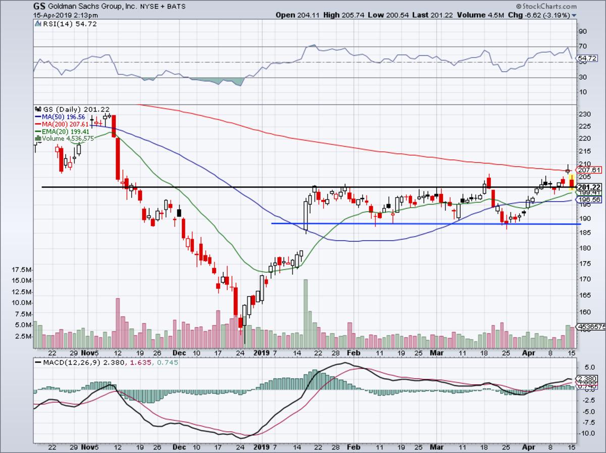 Six-month daily chart of Goldman Sachs stock.