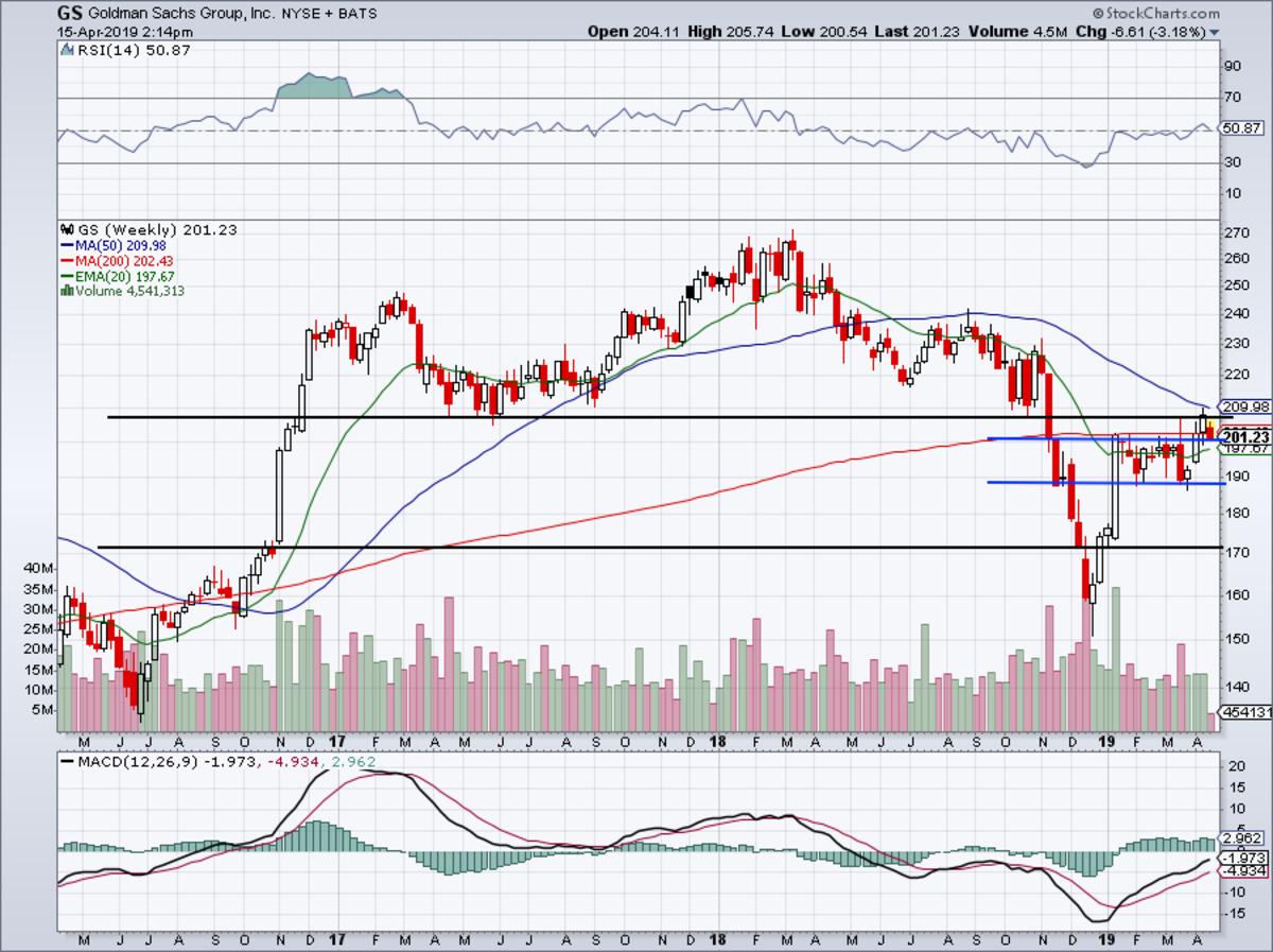 Three-year weekly chart of Goldman Sachs stock.