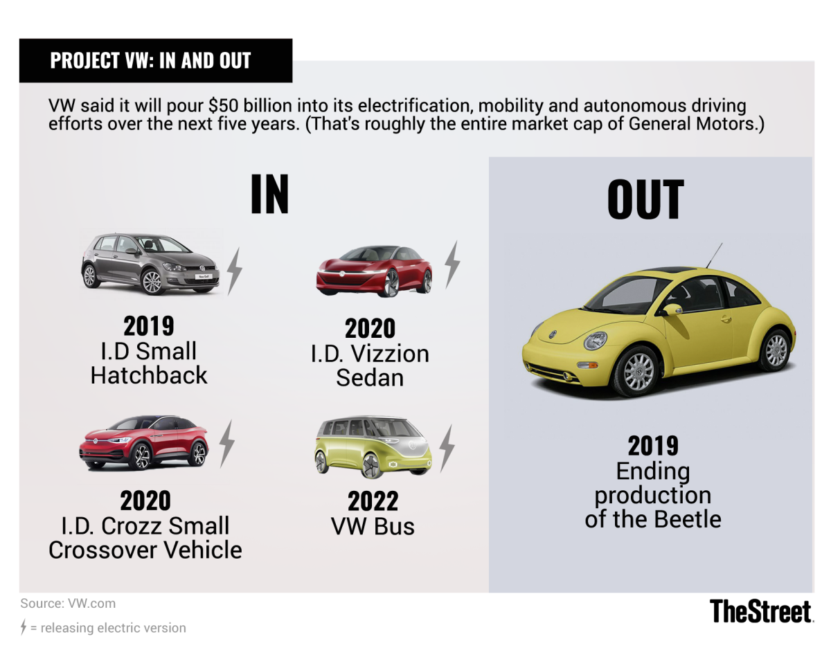 Volkswagen is making a larger push toward EVs, among other technologies.
