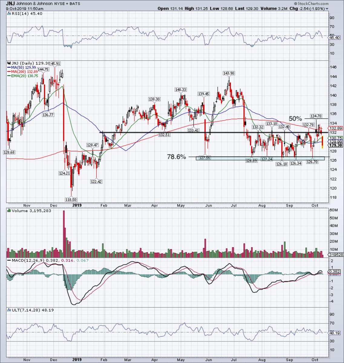 Daily chart of Johnson & Johnson stock.