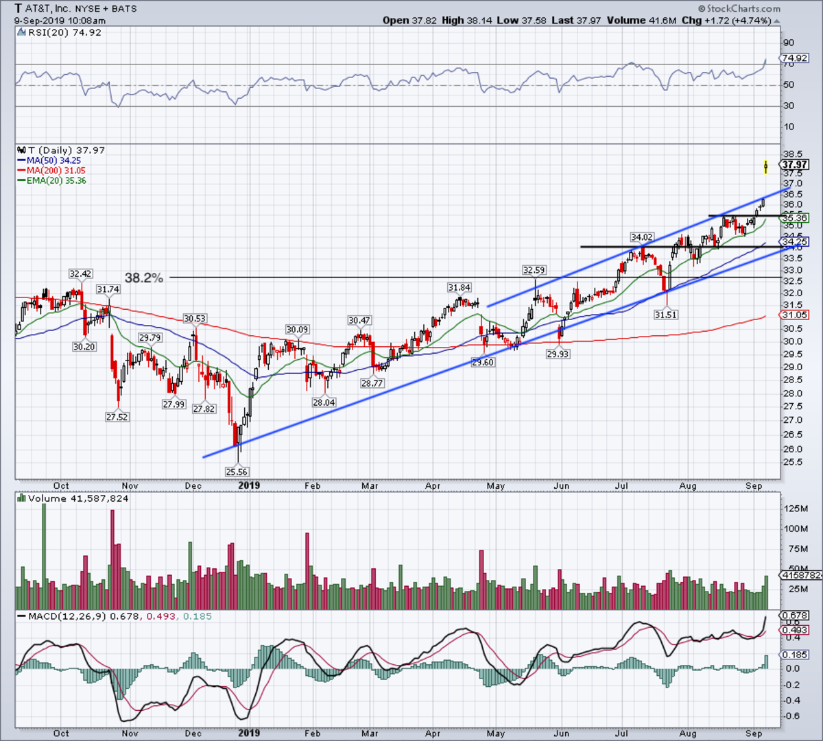 Daily chart of AT&T stock.