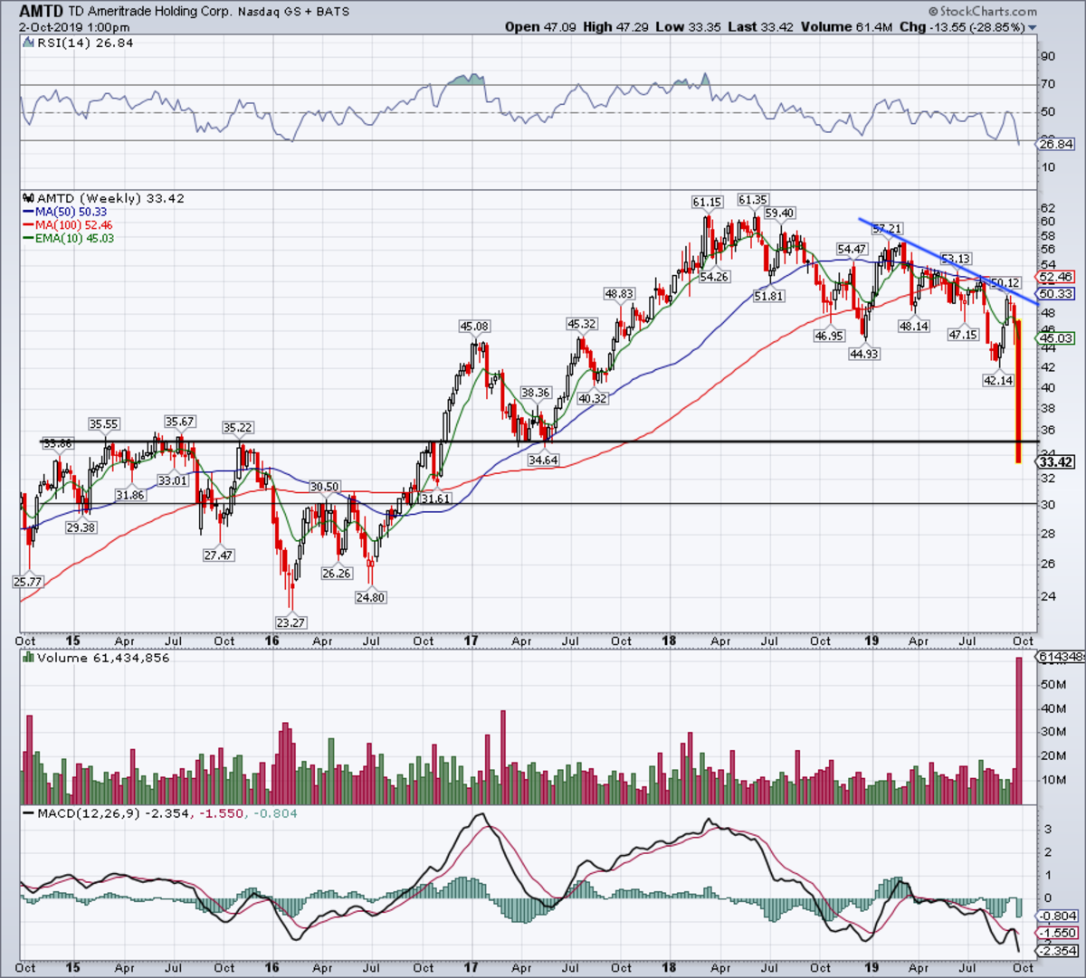 Weekly chart of TD Ameritrade stock.
