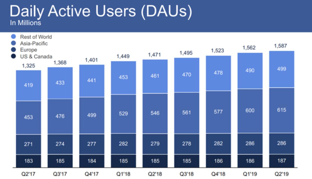 Facebook's DAU trends since Q2'17