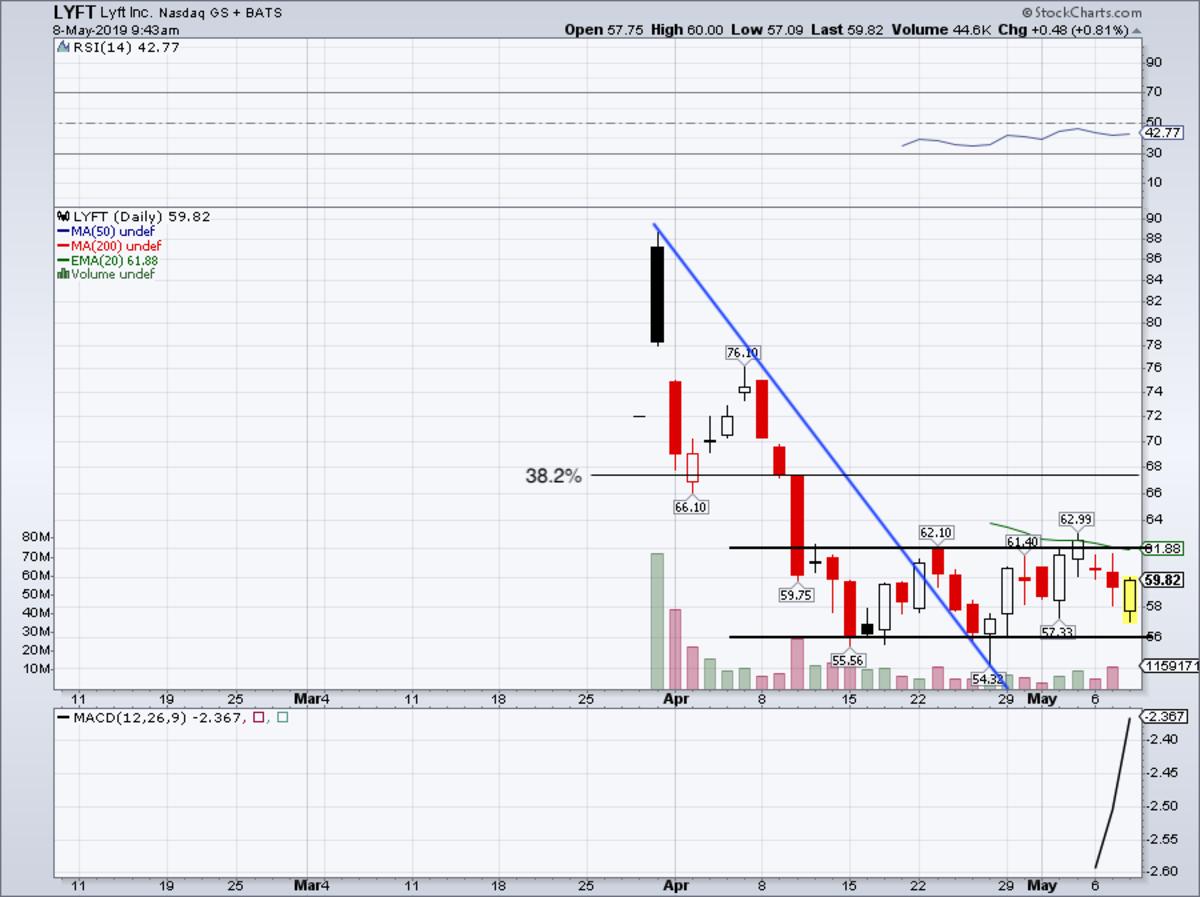 Daily chart of Lyft stock