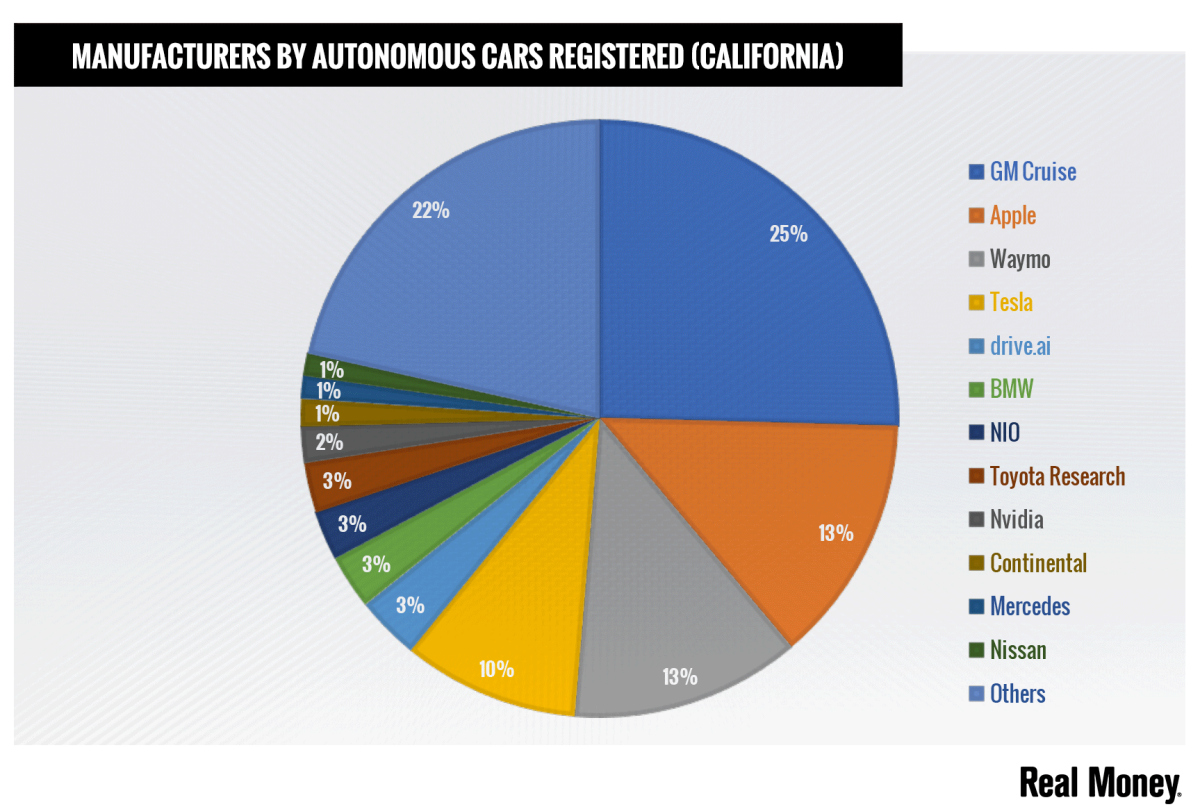 BMW and Daimler's Mercedes are on the list for manufacturers with autonomous cars in California.