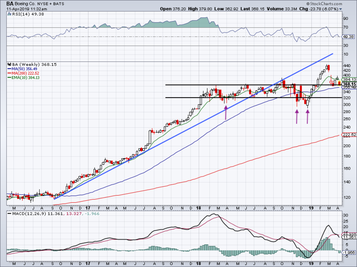 Three-year weekly chart of Boeing stock.