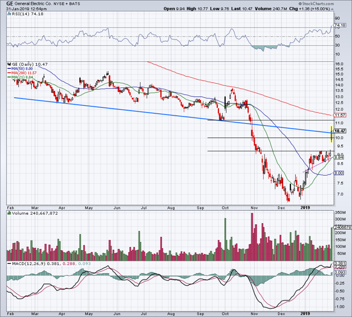 One-year daily chart of GE stock