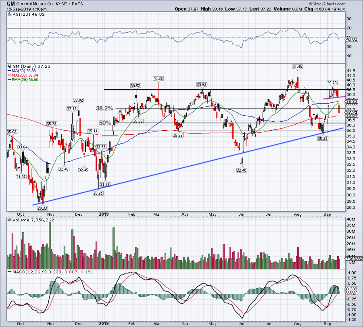 Daily chart of General Motors stock.