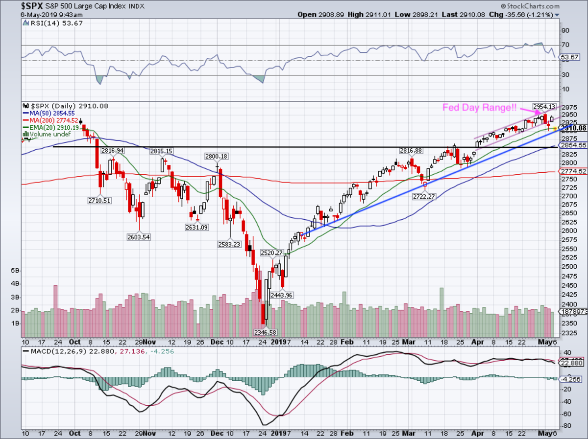 Daily chart of S&P 500.