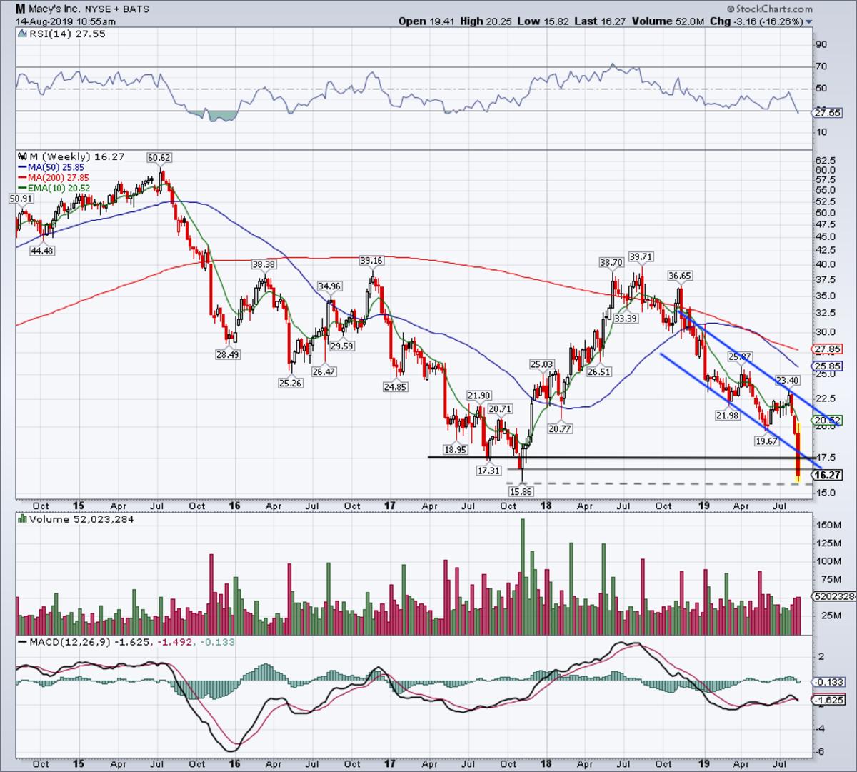 Weekly chart of Macy's stock.
