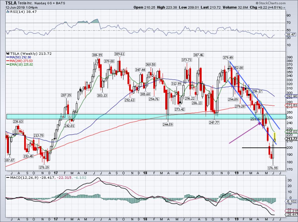 Weekly chart of Tesla stock.