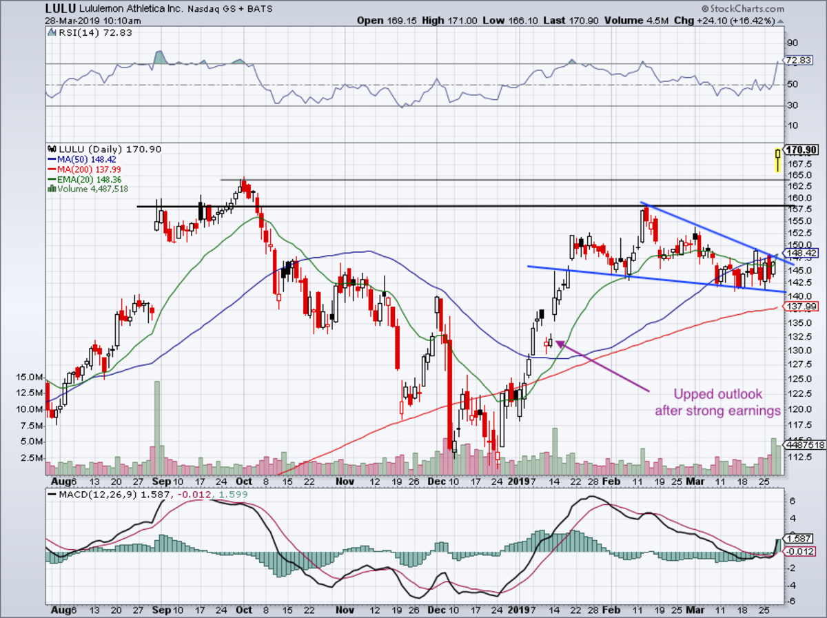 Eight-month daily chart of Lululemon stock.