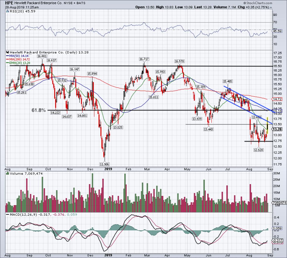 Daily chart of Hewlett Packard Enterprise stock.