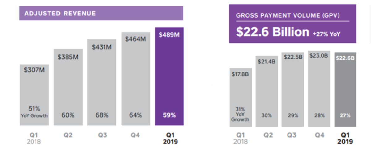 Square's 1Q19 Adjusted Revenues and Gross Payment Volume