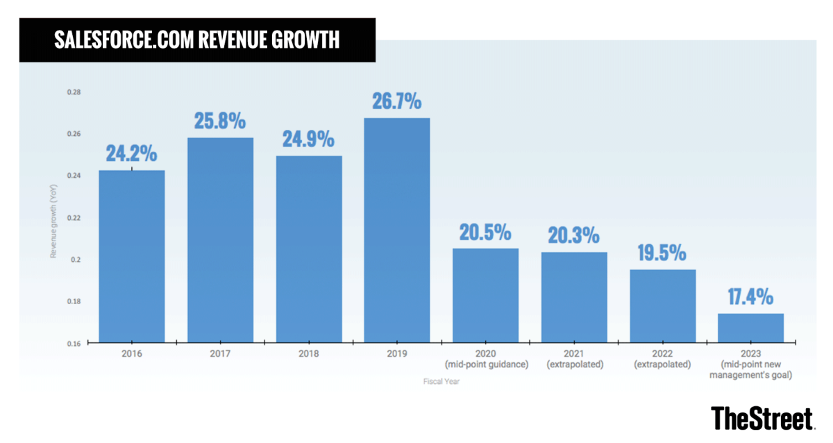 Salesforce's annual revenue growth