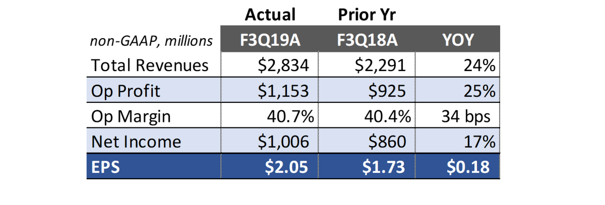 Adobe's fiscal 3Q19 non-GAAP financial results summary table