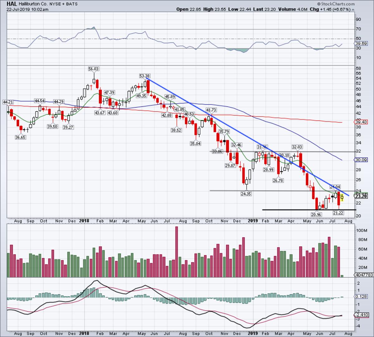 Weekly chart of Halliburton stock.