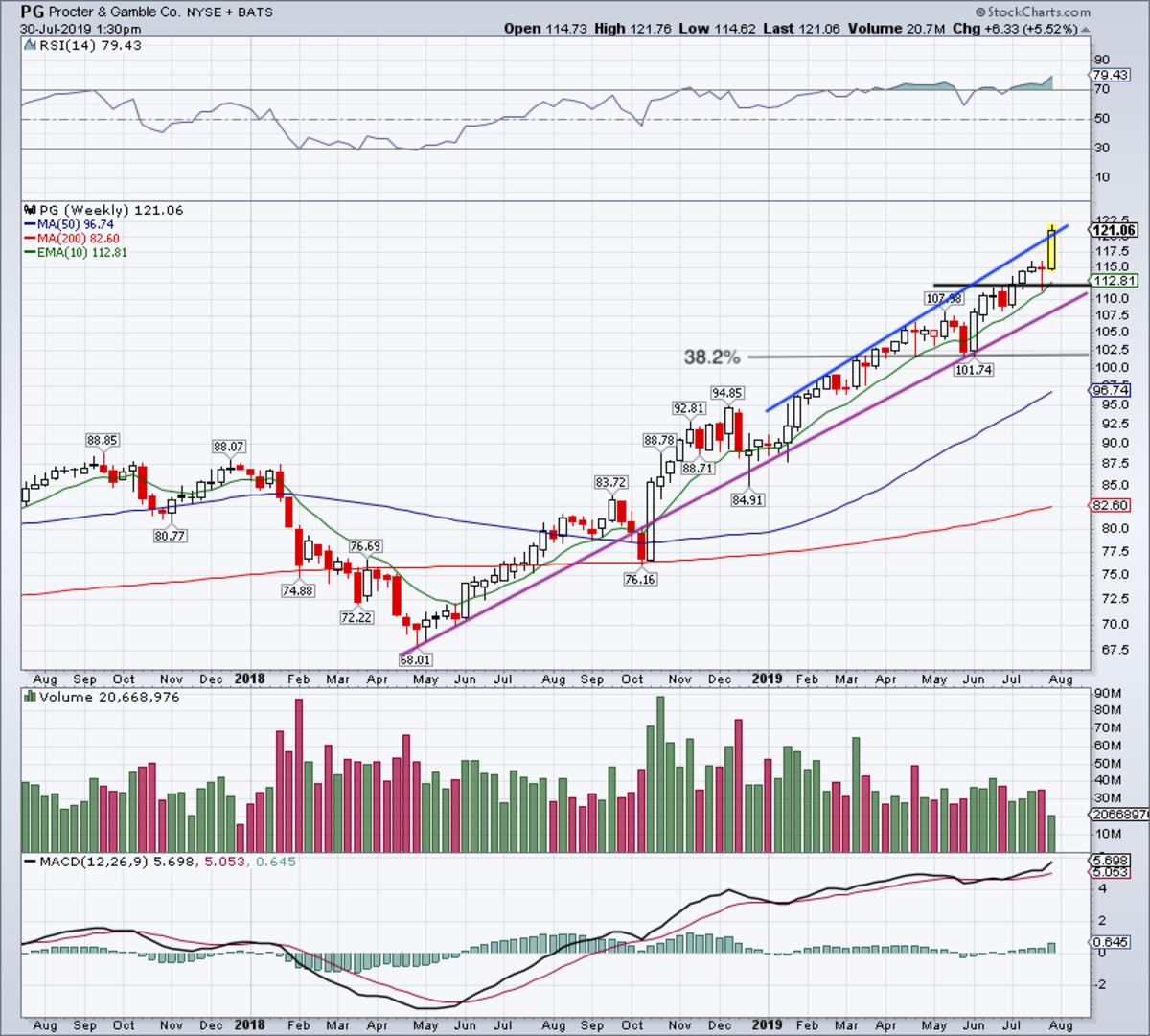Weekly chart of Procter & Gamble stock.